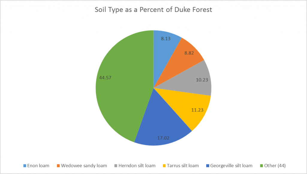 Soil Types as a Percent of Duke Forest