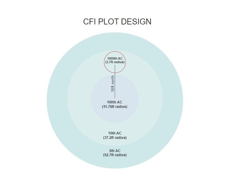 CFI plot design